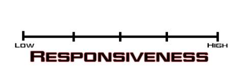 newscoring_Responsiveness