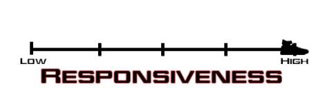 hyperrev_Responsiveness