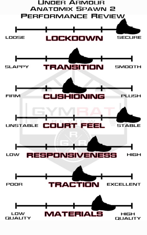 underarmour_anatomixspaw2_reviewguide