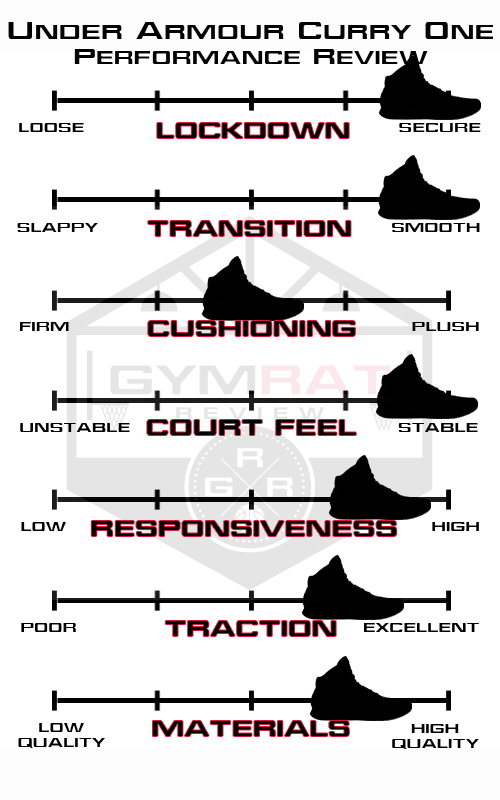 curryone_review_guide